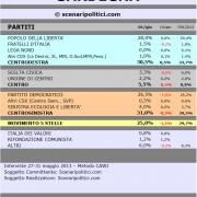 Ultimi sondaggi! In Sardegna Cdx avanti, Pdl primo partito, Csx in affanno, M5S in agguato!