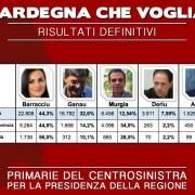 Primarie del centrosinistra sardo: Barracciu vince al primo turno ma tutti i problemi arrivano adesso…