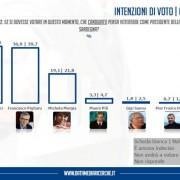 Ultimo sondaggio! Solo Cappellacci e Pigliaru competono per la vittoria, incubo liste per la Murgia, Pili in lieve risalita!