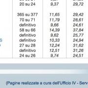 Europee 2014: Grillo sturrato, Renzi verso il trionfo. E i sardi disertano le urne e bocciano senza pietà la loro classe politica