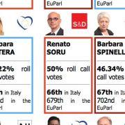 Grazie a Renzi, Soru si rifà una verginità politica. E, tra i due, Pigliaru rimarrà stritolato