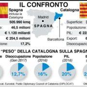 Sardigna non est Italia, ma neanche Catalogna. E l'autodeterminazione non è un biglietto alla lotteria delle elezioni regionali